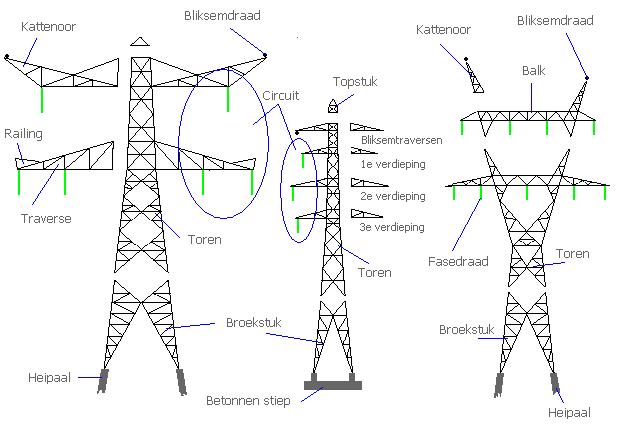 Anatomie van een aantal mastontwerpen in Nederland