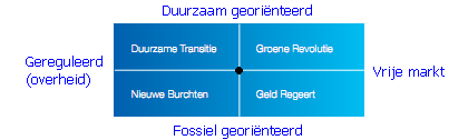 De vier toekomstscenario's van TenneT
