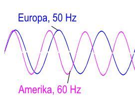 Verschil 50 Hz en 60 Hz