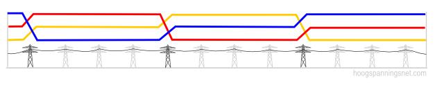 Schema van fasewissels en hun positie in de verbinding