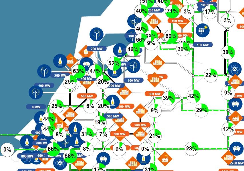 Koppelnet Nederland in de power simulartor