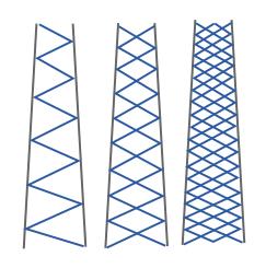 Enkelvoudig, dubbel en meervoudig slingerverband