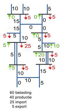Versimpelde weergave van loadflow in een vermaasd net